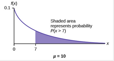 Graph of shaded area that represents probability P(x >7)