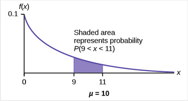 Shaded area represents probability that P(9 < x< 11)