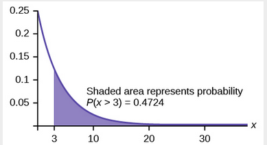 graph with shaded region representing P(x > 3)