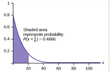 Graph with shaded area representing probability P(x < 1/6) = 0.4866