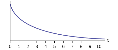 This graph slopes downward. It begins at a point on the y-axis and approaches the x-axis at the right edge of the graph.