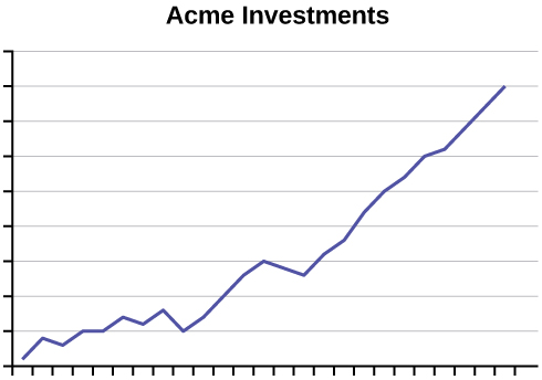 This is a line graph titled Acme Investments. The line graph shows a dramatic increase; neither the x-axis nor y-axis are labeled.