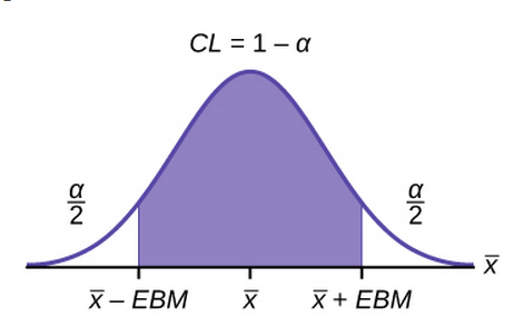 Graph of how to construct a confidence interval for CL = 1-alpha