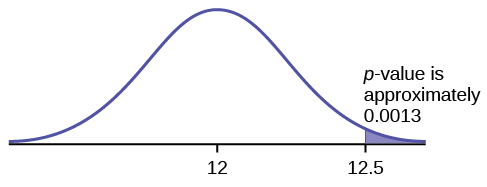 Normal distribution curve on average bread heights with values 12, as the population mean, and 12.5, as the point to determine the p-value, on the x-axis.
