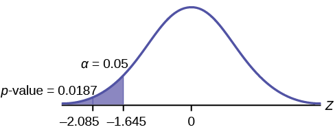 Distribution curve comparing the α to the p-value. Values of -2.15 and -1.645 are on the x-axis. Vertical upward lines extend from both of these values to the curve. The p-value is equal to 0.0158 and points to the area to the left of -2.15. α is equal to 0.05 and points to the area between the values of -2.15 and -1.645.
