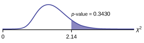 This is a nonsymmetrical chi-square curve with values of 0 and 2.14 labeled on the horizontal axis. A vertical upward line extends from 2.14 to the curve and the region to the right of this line is shaded. The shaded area is equal to the p-value.