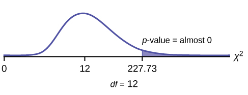 Nonsymmetrical chi-square curve with values of 0, 12, and 227.73 on the x-axis. A vertical upward line extends from 227.73 to the curve and the area to the right of this is equal to the p-value. p-value = almost zero.