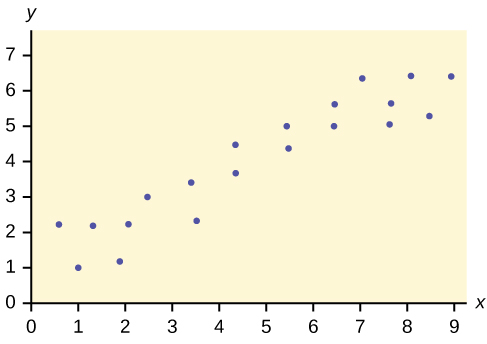 This is a scatterplot with several points plotted in the first quadrant. The points form a clear pattern, moving upward to the right. The points do not line up , but the overall pattern can be modeled with a line.