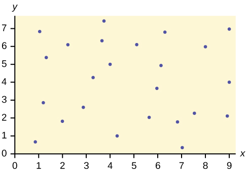 This is a scatter plot with several points plotted all over the first quadrant. There is no pattern.