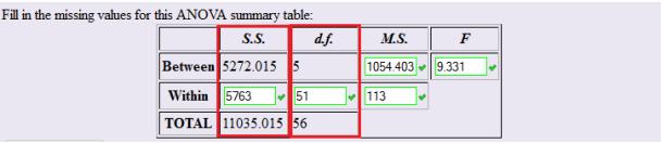 Basic ANOVA Table. SS and df columns highlighted.
