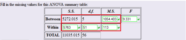 Basic ANOVA Table with SS, df and MS columns highlighted