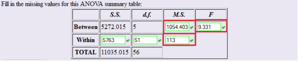 Basic ANOVA Table with MS and F columns highlighted