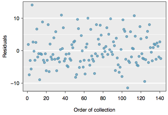 A scatter plot. The y axis is the residuals, and the x axis is the order of collection.