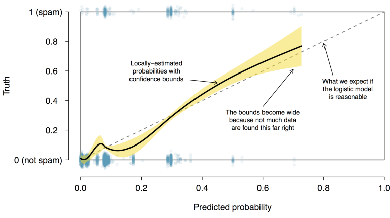 Figure 3: The solid black line provides the empirical estimate of the probability for observations based on their predicted probabilities (confidence bounds are also shown for this line), which is fit using natural splines. A small amount of noise was added to the observations in the plot to allowmore observations to be seen.