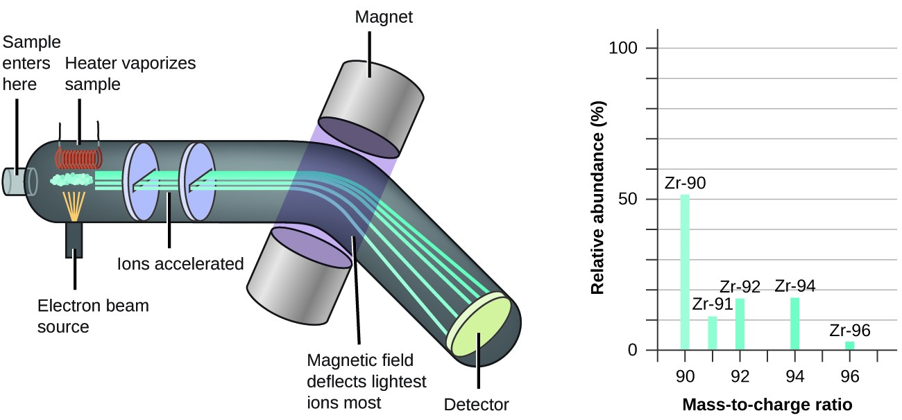 The left diagram shows how a mass spectrometer works, which is primarily a large tube that bends downward at its midpoint. The sample enters on the left side of the tube. A heater heats the sample, causing it to vaporize. The sample is also hit with a beam of electrons as it is being vaporized. Charged particles from the sample, called ions, are then accelerated and pass between two magnets. The magnetic field deflects the lightest ions most. The deflection of the ions is measured by a detector located on the right side of the tube. The graph to the right of the spectrometer shows a mass spectrum of zirconium. The relative abundance, as a percentage from 0 to 100, is graphed on the y axis, and the mass to charge ratio is graphed on the x axis. The sample contains five different isomers of zirconium. Z R 90, which has a mass to charge ratio of 90, is the most abundant isotope at about 51 percent relative abundance. Z R 91 has a mass to charge ratio of 91 and a relative abundance of about 11 percent. Z R 92 has a mass to charge ratio of 92 and a relative abundance of about 18 percent. Z R 94 has a mass to charge ratio of 94 and a relative abundance of about 18 percent. Z R 96, which has a mass to charge ratio of 96, is the least abundant zirconium isotope with a relative abundance of about 2 percent.