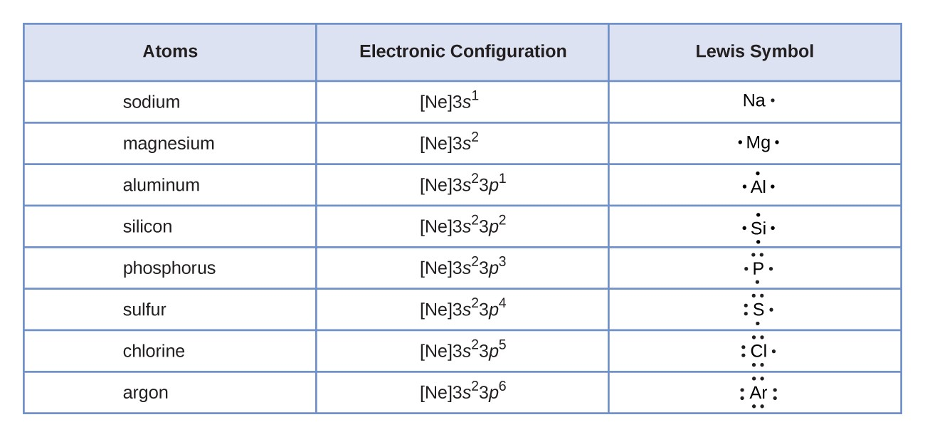 "A table is shown that has three columns and nine rows. The header row reads ""Atoms,"" ""Electronic Configuration,"" and ""Lewis Symbol."" The first column contains the words ""sodium,"" ""magnesium,"" ""aluminum,"" ""silicon,"" ""phosphorus,"" ""sulfur,"" ""chlorine,"" and ""argon."" The second column contains the symbols and numbers ""[ N e ] 3 s superscript 2,"" ""[ N e ] 3 s superscript 2, 3 p superscript 1,"" ""[ N e ] 3 s superscript 2, 3 p superscript 2,"" ""[ N e ] 3 s superscript 2, 3 p superscript 3,"" ""[ N e ] 3 s superscript 2, 3 p superscript 4,"" ""[ N e ] 3 s superscript 2, 3 p superscript 5,"" and ""[ N e ] 3 s superscript 2, 3 p superscript 6."" The third column contains Lewis structures for N a with one dot, M g with two dots, A l with three dots, Si with four dots, P with five dots, S with six dots, C l with seven dots, and A r with eight dots."
