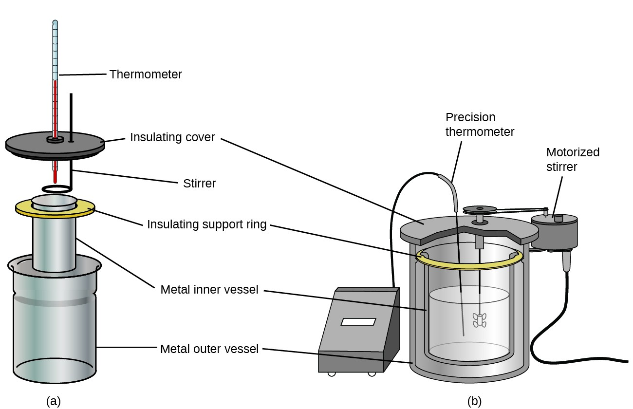 """Two diagrams are shown and labeled a and b. Diagram a depicts a thermometer which passes through a disk-like insulating cover and into a metal cylinder which is labeled """"metal inner vessel,"""" which is in turn nested in a metal cylinder labeled """"metal outer vessel."""" The inner cylinder rests on an insulating support ring. A stirrer passes through the insulating cover and into the inner cylinder as well. Diagram b shows an inner metal vessel half full of liquid resting on an insulating support ring and nested in a metal outer vessel. A precision temperature probe and motorized stirring rod are placed into the solution in the inner vessel and connected by wires to equipment exterior to the set-up."""