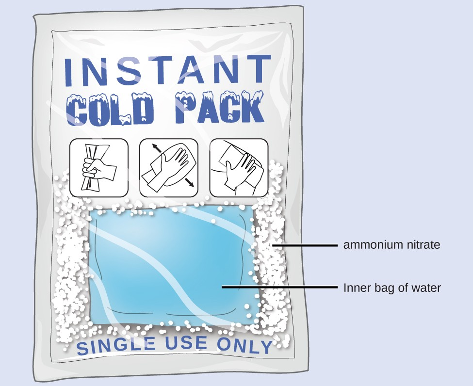 """A diagram depicts a rectangular pack containing a white, solid substance and an interior bag full of water. The white solid is labeled """"ammonium nitrate."""" The top of the packet has the words """"Instant Cold Pack"""" written on it. It also has three pictograms, which from right to left, show a hand squeezing the pack, agitating the pack and placing the pack on a person's body. The bottom of the pack has printed words that read """"single use only."""""""