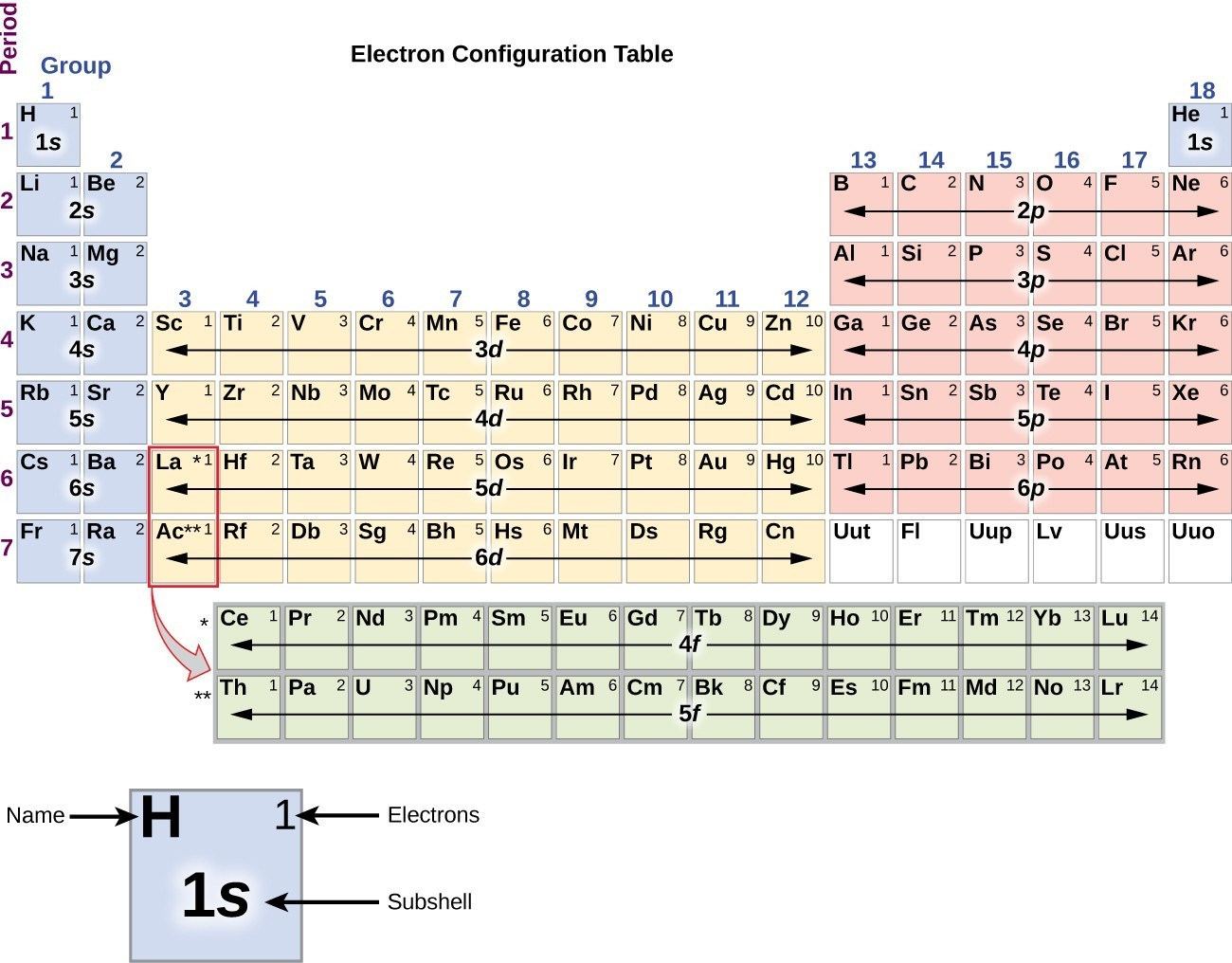 Electronic structure of atoms chem 1305 introductory chemistry in this figure a periodic table is shown that is entitled electron configuration gamestrikefo Images