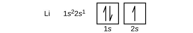 """In this figure, the element symbol L i is followed by the electron configuration, """"1 s superscript 2 2 s superscript 1."""" An orbital diagram is provided that consists of two individual squares. The first square is labeled below as, """"1 s."""" The second square is similarly labeled, """"2 s."""" The first square contains a pair of half arrows: one pointing up and the other down. The second square contains a single upward pointing arrow."""