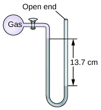 "A diagram of an open-end manometer is shown. To the upper left is a spherical container labeled, ""gas."" This container is connected by a valve to a U-shaped tube which is labeled ""open end"" at the upper right end. The container and a portion of tube that follows are shaded pink. The lower portion of the U-shaped tube is shaded grey with the height of the gray region being greater on the left side than on the right. The difference in height of 13.7 c m is indicated with horizontal line segments and arrows."