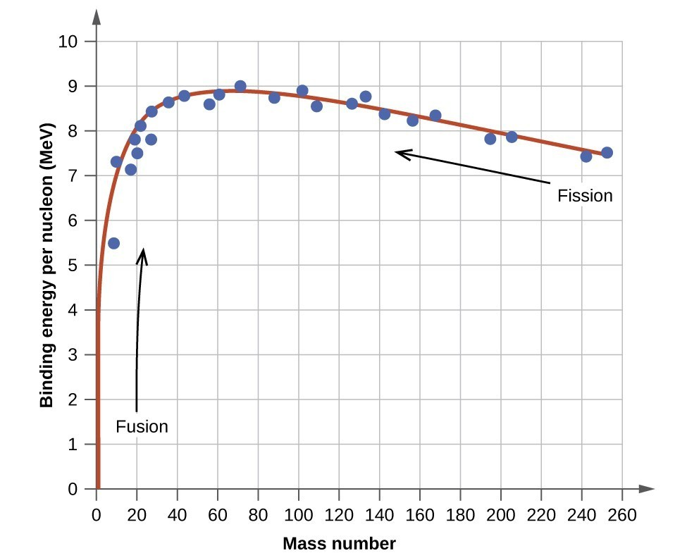 """A graph is shown where the x-axis is labeled """"binding energy per nucleon, open parenthesis, M e V, close parenthesis"""" and has values of 0 to 10 in increments of 1. The y-axis is labeled """"Mass number"""" and has values of 0 to 260 in increments of 20. A line of best fit beginning at point 0, 0 is drawn through points """"8, 5.5; 9, 7.3; 18, 7.1; 20, 7.5; 19, 7.9; 27, 7.8; 21, 8.1; 25, 8.4; 37, 8.6; 43, 8.8; 57, 8.6; 60, 8.9; 70, 9; 88, 8.8; 102, 8.9; 108, 8.5; 126, 8.7; 133, 8.8; 143, 8.2; 157, 8.1; 167, 8.2; 195, 7.9; 205, 7.9; 241, 7.3 and 255, 75. An upward-facing arrow near the bottom left of the graph is labeled """"Fusion"""" while a left-facing arrow near the top right is labeled """"Fission."""""""