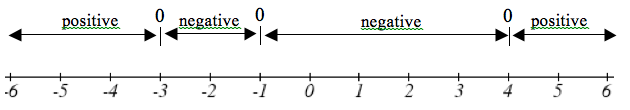 Number line with values from -6 to 6 double headed arrows from -6 to -3 read positive, from -3 to -1 read negative, from -1 to positive 4 read negative and from 4 to 6 read positive.