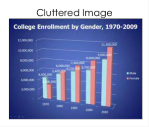 Powerpoint slide with bar graph, titled College Enrollment by Gender, 1970-2009