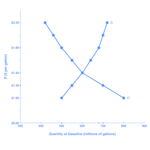 """The graph shows the demand and supply curves for gasoline; the two curves intersect at the point of equilibrium. The lines resemble an """"X."""""""