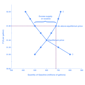 """The graph shows the demand and supply curves for gasoline; the two curves intersect at the point of equilibrium. The lines resemble an """"X."""" Price is shown on the y-axis, and quantity of gasoline is shown on the x-axis. The region above the equilibrium point (where the curves intersect) indicates excess supply, or surplus"""