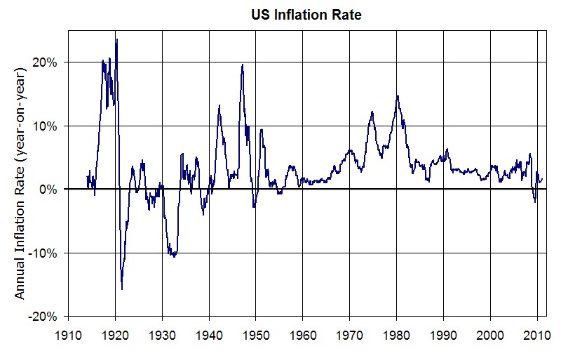 A chart showing the US Inflation Rate from 1910 to 2012. The inflation rate starts at 0%, with a spike to 25% in 1921, and a dip to negative 15% in the early 1920s. The inflation rate recovered to around 5% in the mid 1920s, but fell again to negative 10% in the early 1930s. Between the 1940s and 1980s, the inflation rate moved between 0 percent and 19 percent. Between 1980 and 1984 the inflation rate started at about 14% and dropped to about 5%. Between the mid 1980s and into the 2000s, the inflation rate stayed between 0 percent and 5 percent. In 2009, the rate dipped just below 0 percent, recovering to just below 2 percent in 2010.