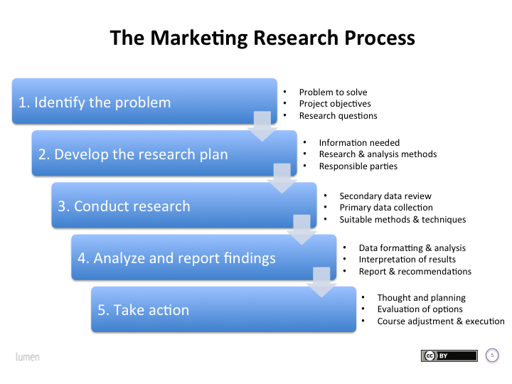 Steps of the Marketing Research Process: 1. Identify the problem (this includes the problem to solve, project objectives, and research questions). 2. Develop the research plan (this includes information needed, research & sales methods). 3. Conduct research (this includes secondary data review, primary data collection, suitable methods and techniques. 4. Analyze and report findings (this includes data formatting and analysis, interpretation of results, reports and recommendations. 5. Take action (this includes thought and planning, evaluation of options, course adjustment and execution.