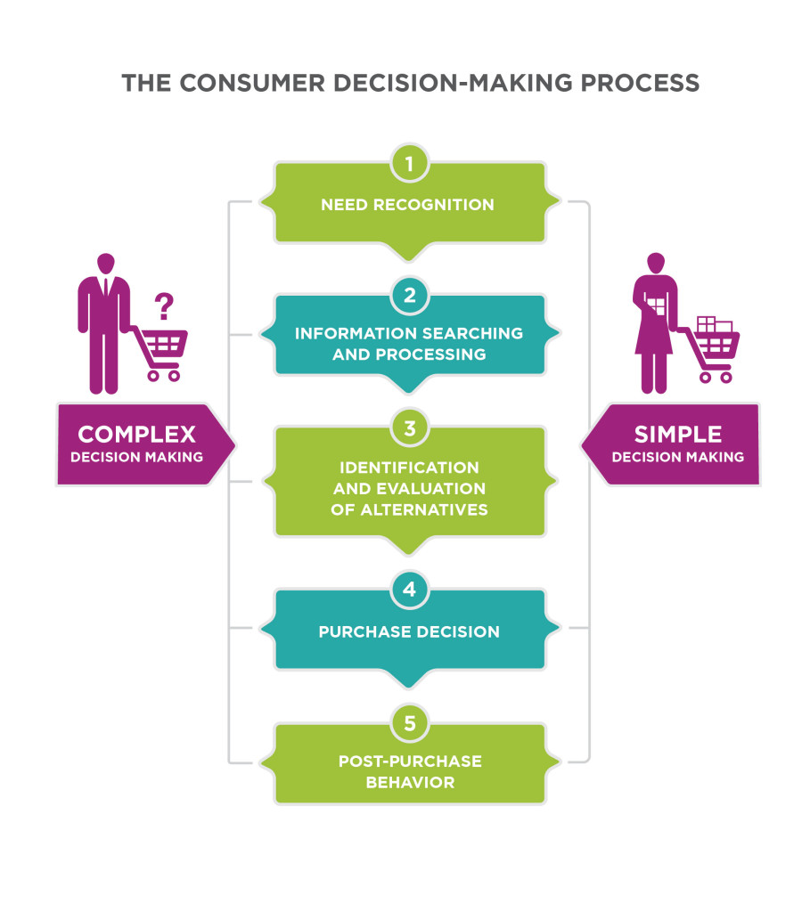 The Consumer Decision-Making Process. For complex and simple decision making. Step 1, Need recognition. Step 2, Information searching and processing. Step 3, identification and evaluation of alternatives. Step 4, purchase decision. Step 5, Post-purchase behavior.