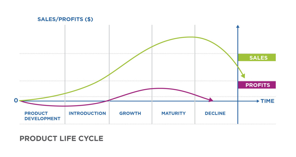 Product Life Cycle comparing Sales and Profits. Sales are at zero in the product development stage, gradually increase during introduction, greatly increase in the growth stage, grow and peak in the maturity stage, then greatly decrease in the decline stage. At the same time, profits dip below zero in the product development stage, grow and surpass zero in the introduction stage, grow gradually in the growth stage and peak as they go into the maturity stage. Profits reach zero in the decline stage.