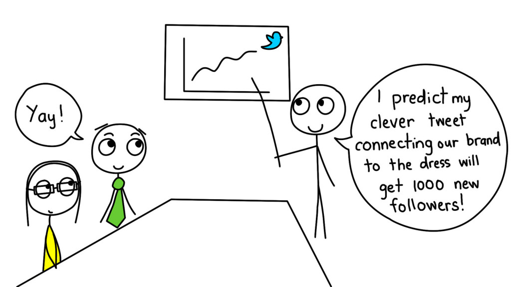 Three stick figures gathered around a chart that depicts the Twitter logo and an upward-slanting line. One stick figure points to the chart and says, I predict my clever tweet connecting our brand to the dress will get 1000 new followers! Another stick figure says, Yay!