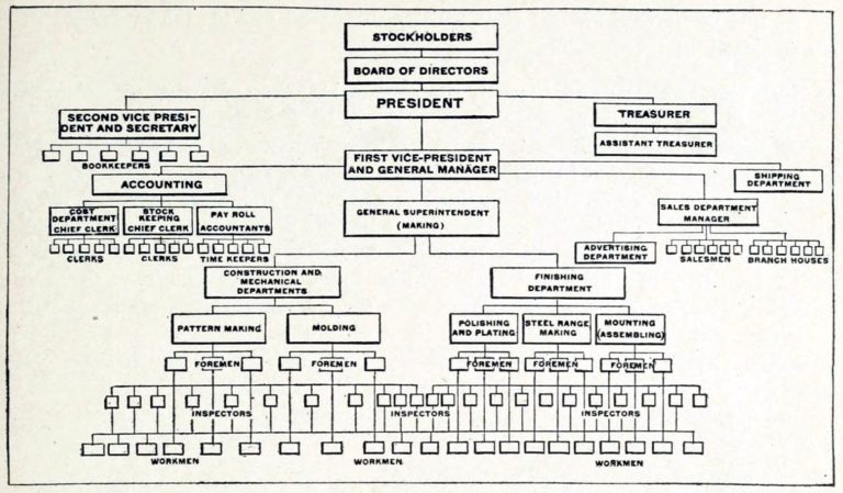 Chart shows stockholders at the top; board of directors under them; the president under them. On the same level as the president are the treasurer and second vice president and secretary. Below these are the general manager, head of accounting, etc.