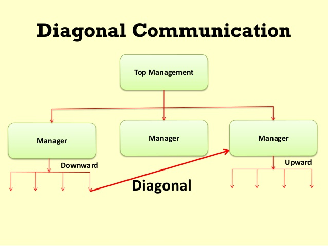 Graphic depicting diagonal communication in business. In this example, a line of communication is drawn from a low-level employee up to the manager of another team in the organization.