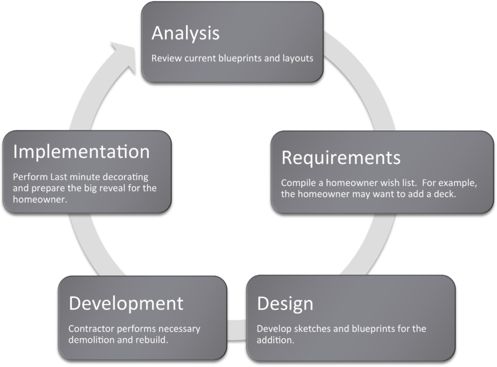 Information Systems Design Information Systems