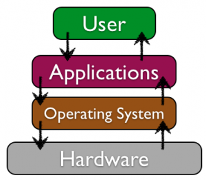 Software And Applications Introduction Information Systems