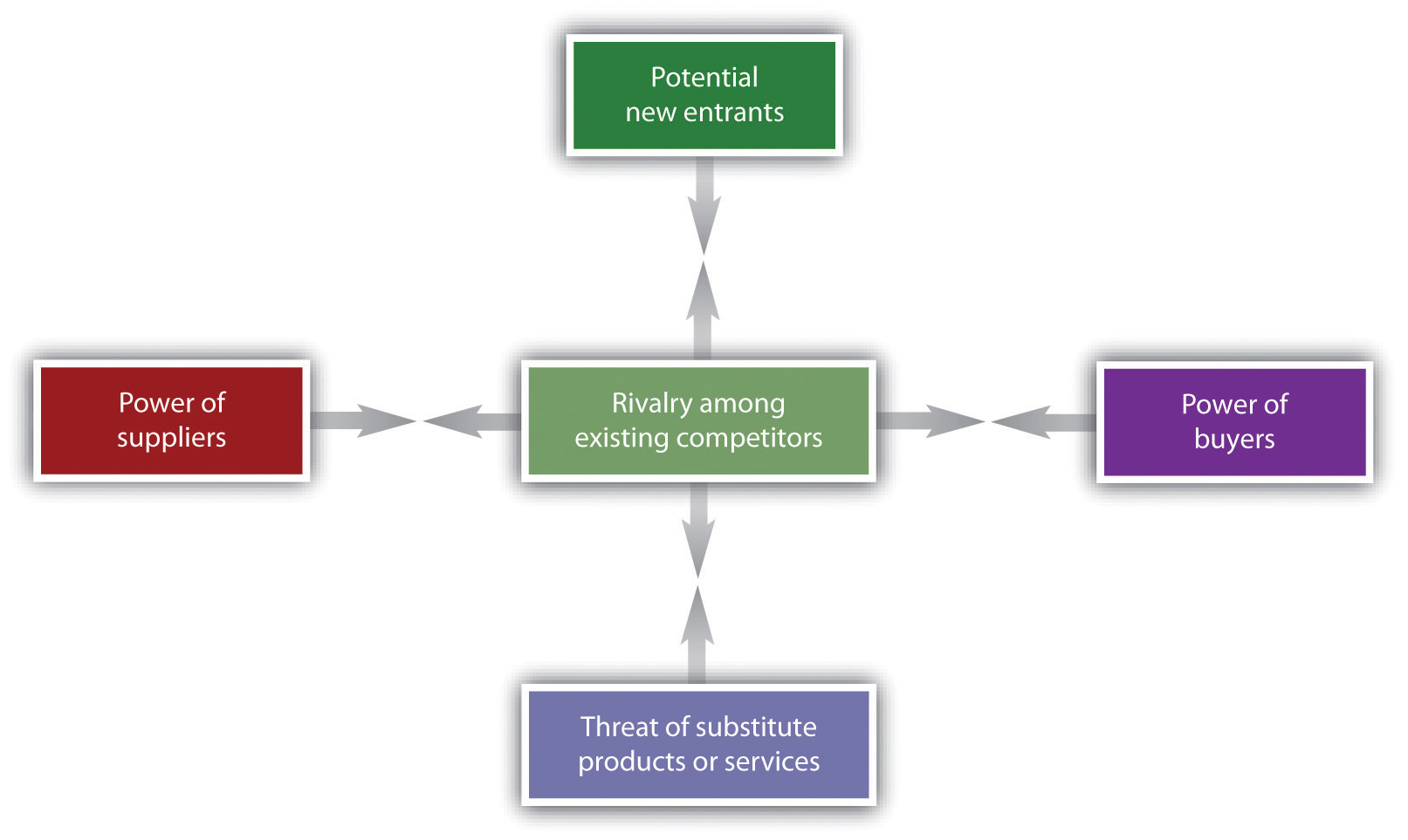 Key Framework The Five Forces Of Industry Competitive Advantage