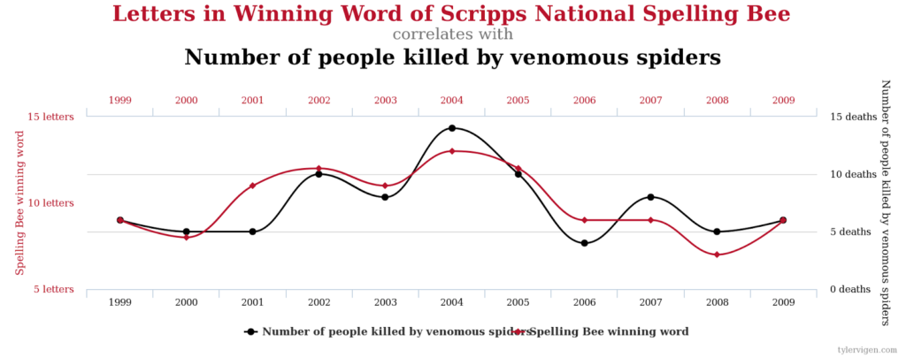 Correlation Vs Causation Writing 250 Writing Rhetoric