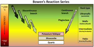Figure 3.10 The Bowen reaction series describes the process of magma crystallization [SE]