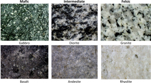 Figure 3.13 Examples of the igneous rocks that form from mafic, intermediate, and felsic magmas. [SE]