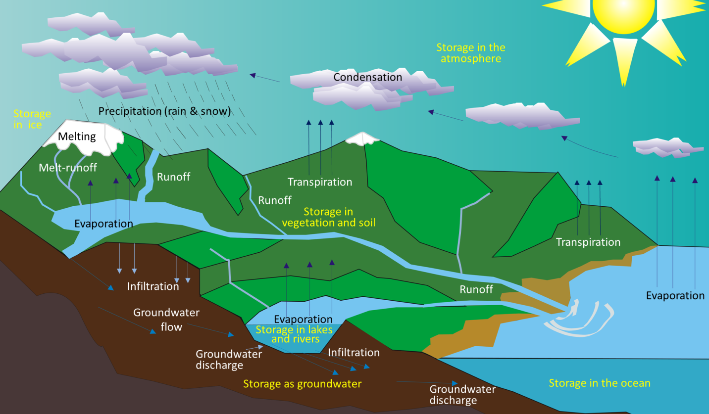 water cycle flow diagram 13 1 the hydrological    cycle    physical geology  13 1 the hydrological    cycle    physical geology