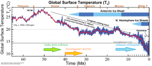 Figure 16.3 The global temperature trend over the past 65 Ma (the Cenozoic). From the end of the Paleocene to the height of the Pleistocene Glaciation, global average temperature dropped by about 14°C. (PETM is the Palecene-Eocene thermal maximum) [SE after Routledge, 2013, http://www.alpineanalytics.com/Climate/DeepTime.html ]