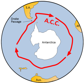 Figure 16.4 The Antarctic Circumpolar Current (red arrows) prevents warm water from the rest of Earth's oceans from getting close to Antarctica. [SE]