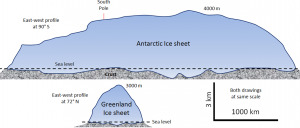 Figure 16.8 Simplified cross-sectional profiles the continental ice sheets in Greenland and Antarctica – both drawn to the same scale. [SE]
