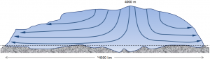 Figure 16.9 Schematic ice-flow diagram for the Antarctic Ice Sheet. [SE]