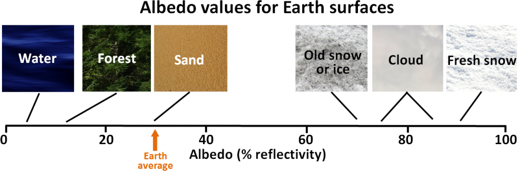 albedo how might temperatures differ between Then i would expect temperatures to be very similar to the moon's, modified by a slightly higher albedo (the moon is quite dark, and there could be a bright coating of salt where the oceans used to be) (-, but might radiate less at night) and a little bit more heat flow from the earth's interior (+.