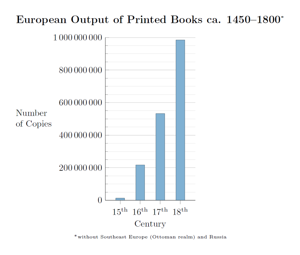 European output of printed books c. 1450-1800